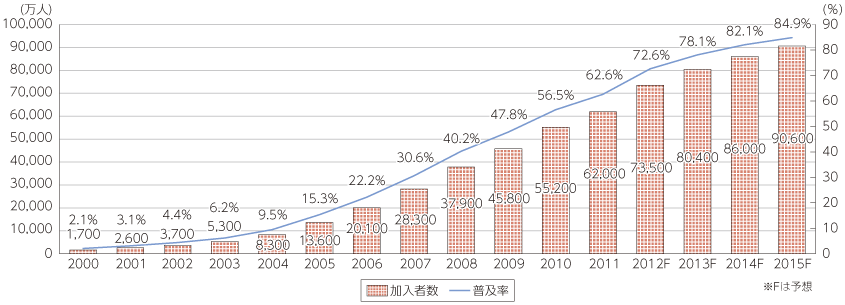 アフリカの携帯電話普及率